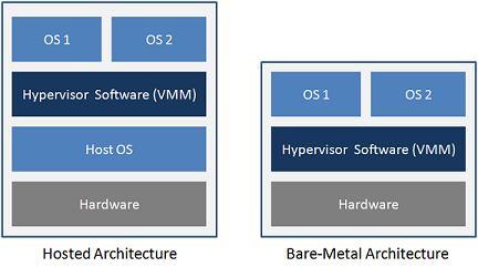 Mengenal Teknologi Virtualisasi: VMWare vSphere Hypervisor ESXi