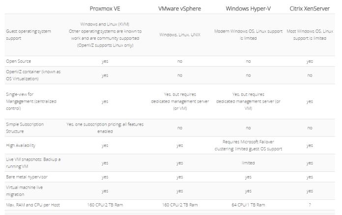 Mengenal Teknologi Virtualisasi : Proxmox VE (Virtual Environtment)